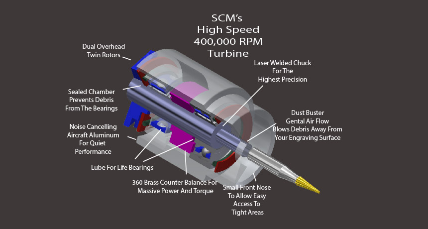 SCM's High Speed 400,000 RPM Turbine